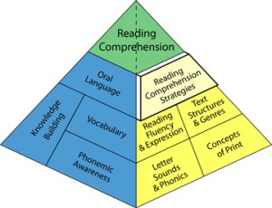 Maybe it is a reading comprehension problem high five literacy and reading comprehension pyramid ccuart Gallery